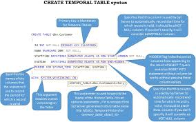 sql 2016 temporal table temporal tables in sql server 2016 part 1 introduction to temporal