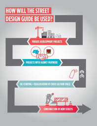 Home Zone Design Guidelines by Complete Streets U2013 Department Of Transportation