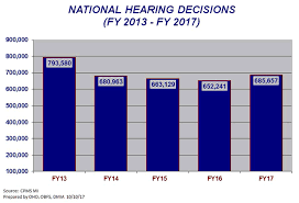 ssa u0027s official hearings and appeals website