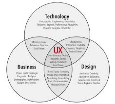 user experience design treatise on user experience design part 1 experience design at