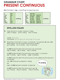 english grammar present continuous spelling rules www