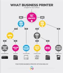 printer buying guide what printer should i buy u2013 printer guides
