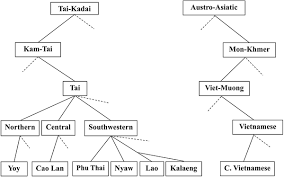 the influence of culture on agroecosystem structure a comparison