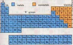 N On The Periodic Table Classification Of Elements As Metals And Non Metals Within Metals