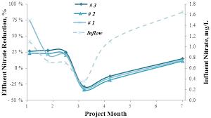 water free full text laboratory studies on granular filters