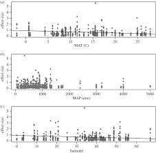 effects of individual plants on soil proceedings of the royal
