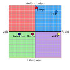 land pattern en francais the political compass