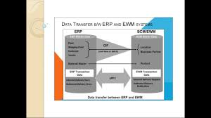 sap ewm training part 1 core interface in a nutshell youtube