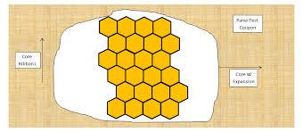 honeycomb ribbon sandwich panel flexure and shear stress ebook llc