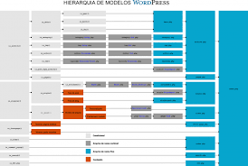 pt br hierarquia de modelos wordpress wordpress codex