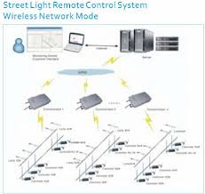 Remote Control Landscape Lighting - best quality wireless street light control led outdoor light