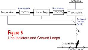 Ground Wire Size Table ground problems