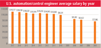 control engineer jobs in indianapolis cover story are we seeing a pay plateau in automation isa