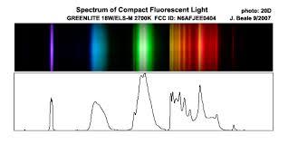 Incandescent Light Spectrum Fluorescent Light Spectrum Compact Fluorescent Light Spectra