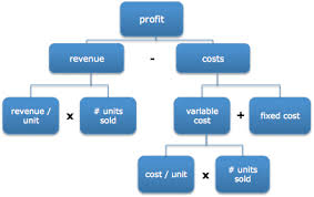 how to solve profitability consulting case studies