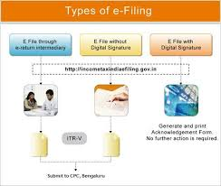 how to efile income tax in india