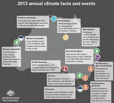 2013 annual climate facts and events abc news australian