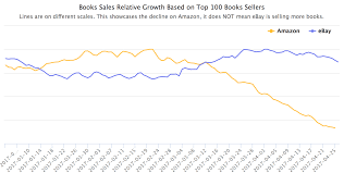 Top Seller On Amazon Amazon Fees Increases Pushed Books Sellers To Ebay Marketplace Pulse