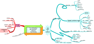 Map Practice Beyond Buzan The Evolution Of The Mindmap Into The Mindmodel