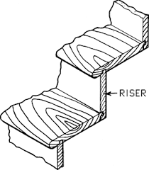 Stair Definition Stair Riser Article About Stair Riser By The Free Dictionary