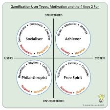 game design theory 44 best game theory gamification game thinking and game mechanics