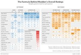 how madden ratings are made fivethirtyeight