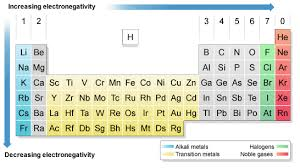 Ni On The Periodic Table Characteristics Of A Group Kullabs Com