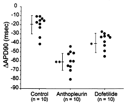 differential response to na channel blockade β adrenergic