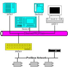 profinet io protocol overview