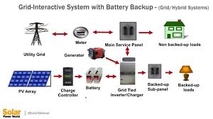 what are some common types of solar pv and storage installations