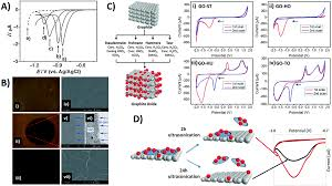 graphene and its electrochemistry u2013 an update chemical society