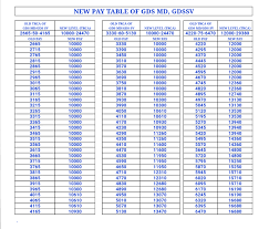 new pay table of gds bpm trca 1 2 3 as per recommendation