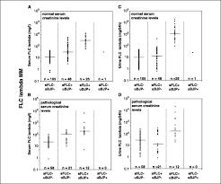 serum free light chain analysis and urine immunofixation