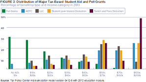 education tax credits rival pell grant program in size reforms