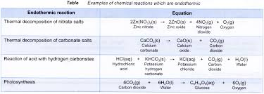 endothermic and exothermic reactions examples archives a plus topper