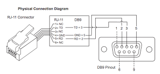 to db9 null modem pinout