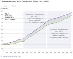 life expectancy tables 2016 life expectancy and austerity