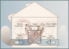 radon and your air to air exchanger hrv homesmsp