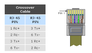 how to wire an ethernet crossover cable