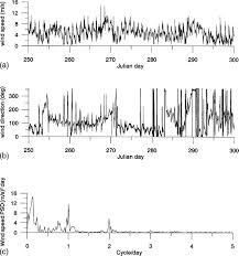 sediment resuspension and hydrodynamics in lake okeechobee during