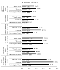postdischarge service utilisation and outcomes among chinese and