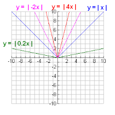 absolute value graph graph of absolute value y u003d x absolute