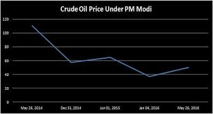 According to some calculations done by Jefferies India  the government may have raked in as much as     billion through this phase of low crude oil prices