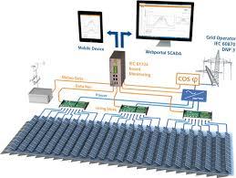 pv system design product review gantner instruments monitoring solutions finds