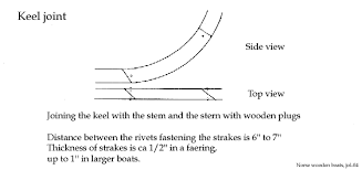 Wood Joints Diagrams by How To Build A Viking Ship Basic Elements Of Norse Wooden Boat