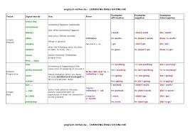 table of english tenses pdf tenses table