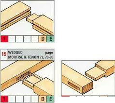 Wood Joints Diagrams by Selecting The Right Joint Machine Cut Joint Woodworking Archive