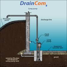 Waste Pumps Basement - basement sump pump installation cost basement gallery