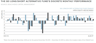 Sei Institutional Investment Trust Boutique Of The Week Beachhead Capital Management Citywire