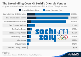 chart the snowballing costs of sochi s olympic venues statista